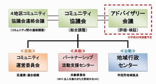 コミュニティ組織図